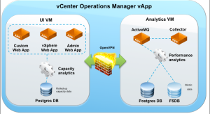 vCOPS Architecture