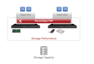 PernixData Overview