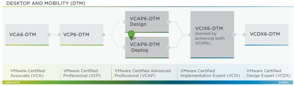 VCAP-DTM Deploy