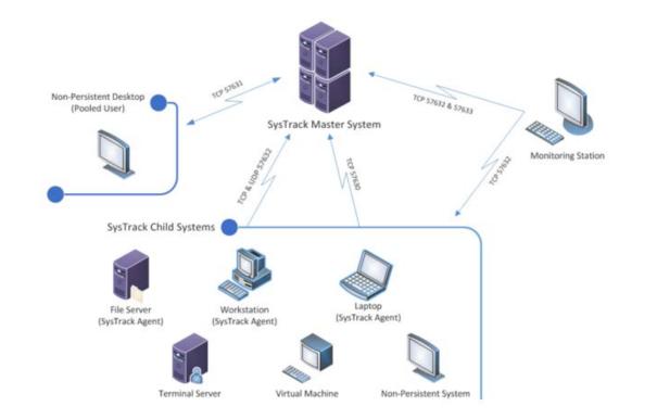 SysTrack Architecture