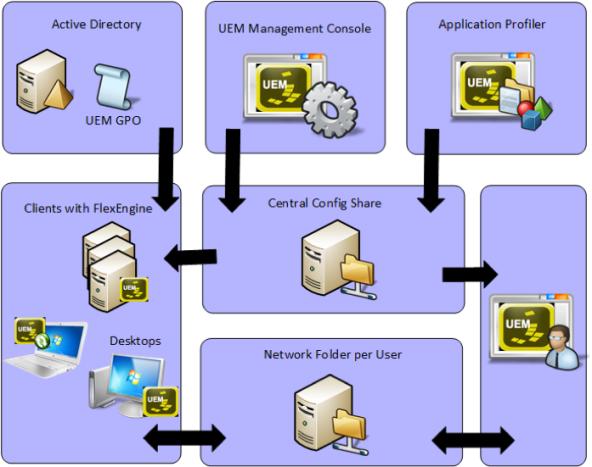 UEM Architecture